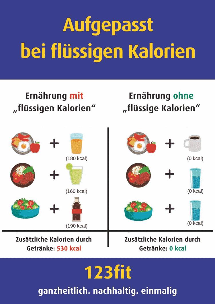 Aufgepasst bei flüssigen Kalorien - 123fit-Rahlstedt
